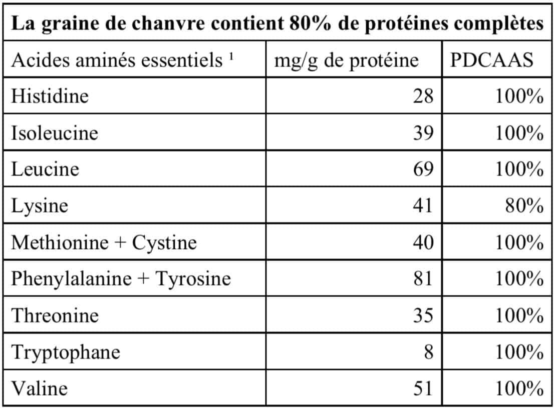 graine de chanvre tableau de proteines complètes