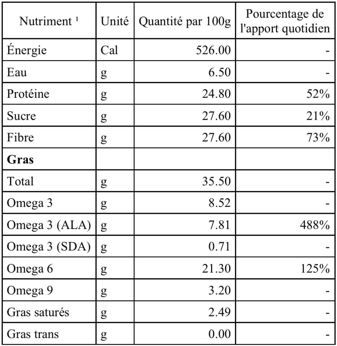 tableau nutritif graine chanvre