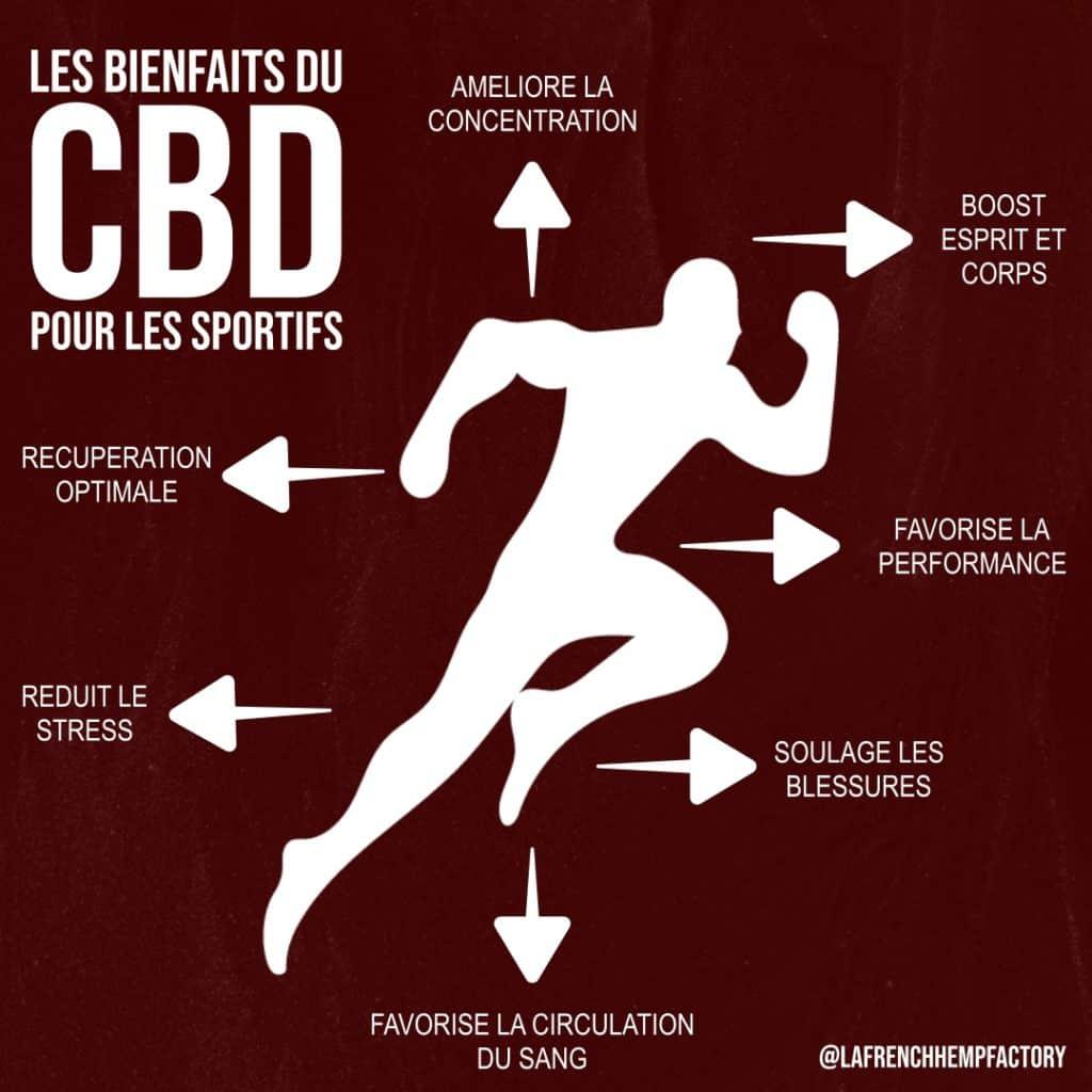 Les bienfaits du CBD pour le sport